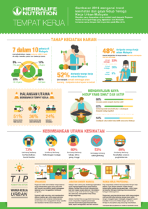 Read more about the article Herbalife's Nutrition At Work Survey Reveals that 81% of Malaysians Spend an Average of 6-12 Hours a Day Behind Their Desks