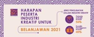 Read more about the article Industri Kreatif Mahu Kesinambungan Geran Kerajaan, Pinjaman, Sokongan dan Peluang Pekerjaan dalam Belanjawan 2021