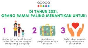 Read more about the article Tinjauan 'Perihal Yang Penting 2021' Agoda: Rakyat Malaysia paling menantikan untuk meluangkan masa berkualiti bersama orang yang disayangi, dan melakukan sesuatu yang membawa  kepada perubahan dalam tahun 2021