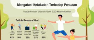 Read more about the article Tinjauan Herbalife Nutrition Merungkai Pengguna Malaysia Ada Visi yang Jelas Tentang Penuaan Sihat, Namun Amat Mengkhuatiri Penyakit yang Berpuncakan Kelemahan Imuniti