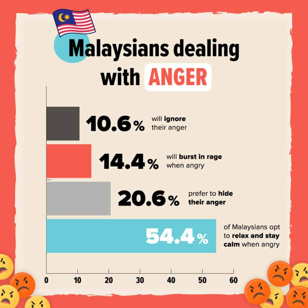Signature Market: It takes one day for most Malaysians to forgive