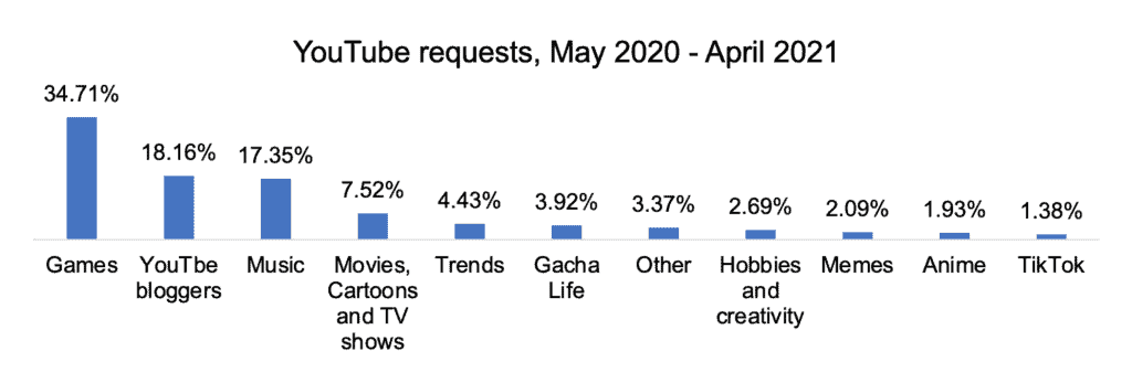 TikTok, Roblox and game videos: what kids were looking for in 2020-2021